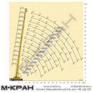 Диаграмма грузоподъемности Liebherr LTM 1200-5.1