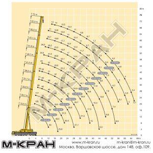 Диаграмма рабочей зоны Liebherr LTM 1250-6.1