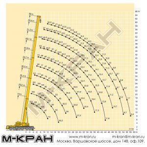 Диаграмма рабочей зоны Liebherr LTM 1300-6.1