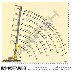 Диаграмма рабочей зоны Liebherr LTM 1500-8.1