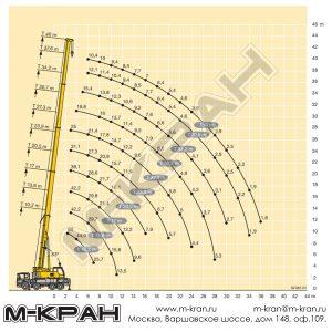 Диаграмма рабочей зоны Liebherr LTF 1060-4.1