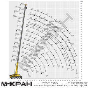 Диаграмма рабочей зоны Liebherr LTM 1100-4.2