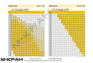 Таблица грузоподъемности Liebherr LR 1600/2