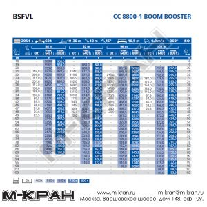Таблица грузоподъемности Demag CC 8800-01